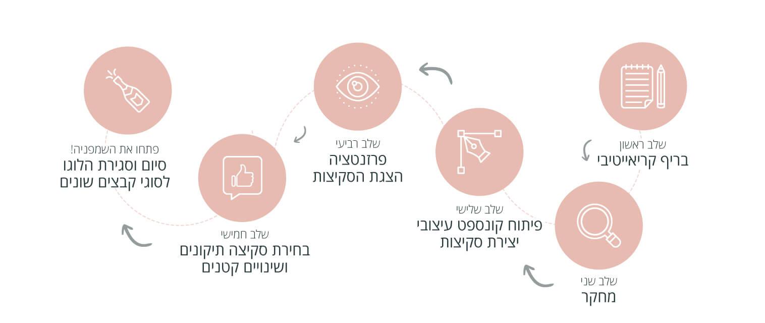 הצגת תהליך עבודה נכון לעיצוב לוגו מוצלח על ידי אייקונים בתרשים אינפוגרפי